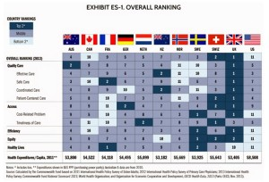 U.S. Healthcare Overall Rating