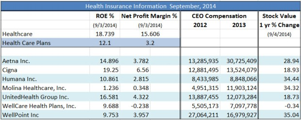 Health Insurance Info 2014_Table