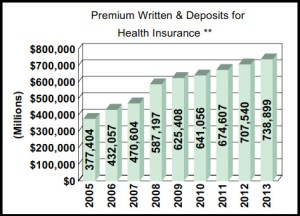 Health total premiums