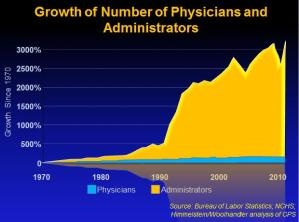 Physicians vs Adm