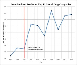drug-co-earnings1