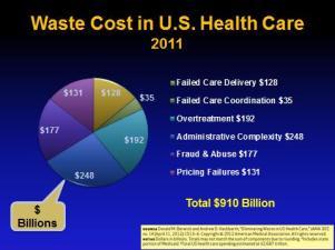 Waste 2011 graph